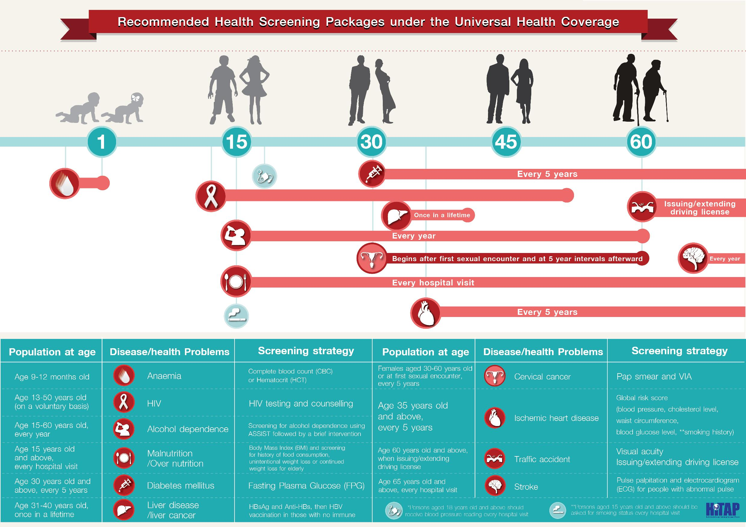 Infographic-Recommended-Health-Screening-Packages-page-001